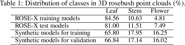 Figure 1 for Segmentation of structural parts of rosebush plants with 3D point-based deep learning methods