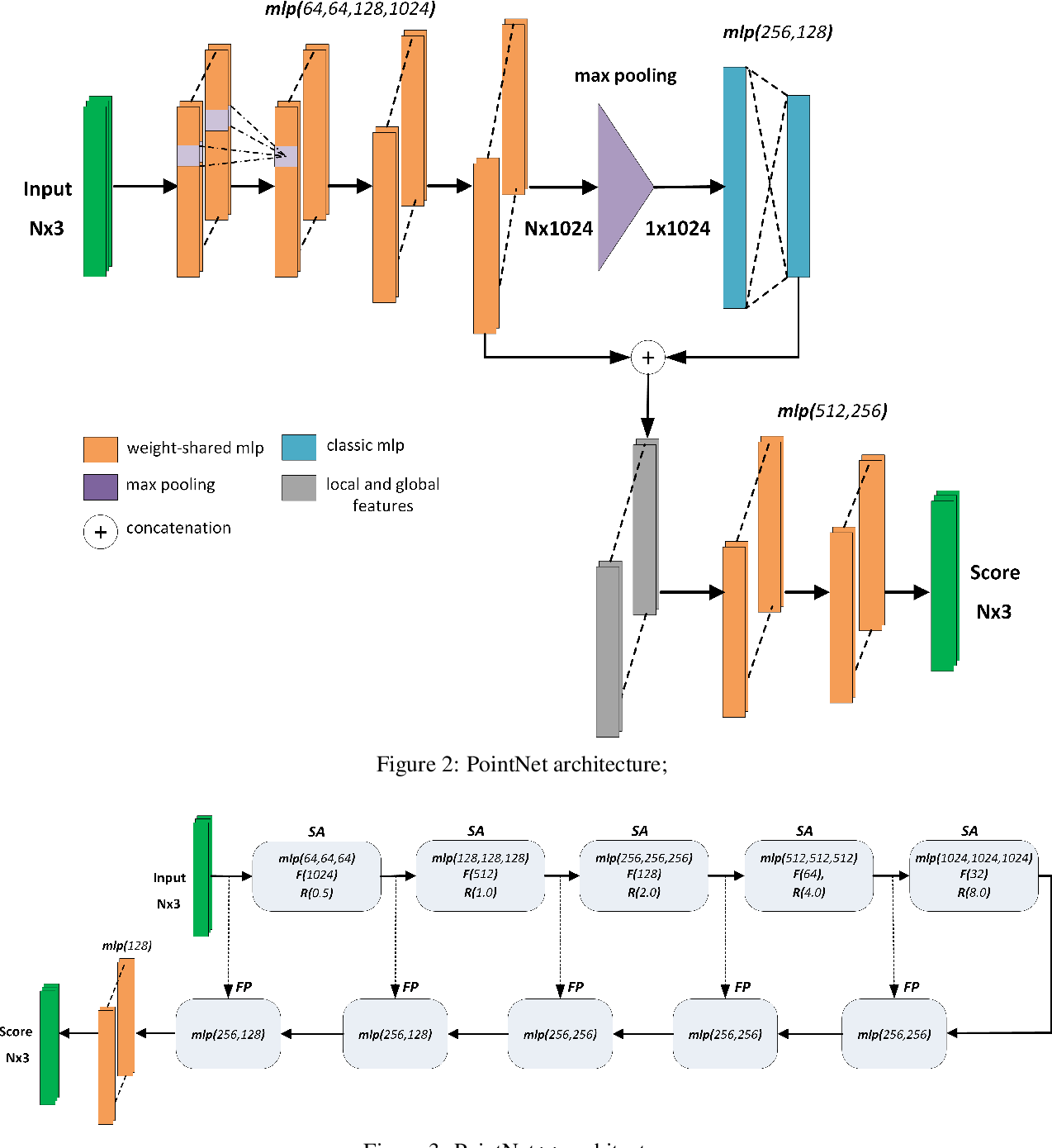 Figure 3 for Segmentation of structural parts of rosebush plants with 3D point-based deep learning methods