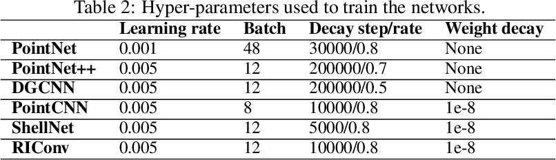 Figure 4 for Segmentation of structural parts of rosebush plants with 3D point-based deep learning methods