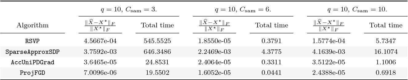 Figure 4 for Provable Burer-Monteiro factorization for a class of norm-constrained matrix problems