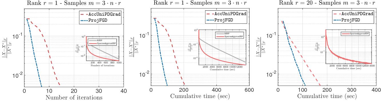 Figure 1 for Provable Burer-Monteiro factorization for a class of norm-constrained matrix problems