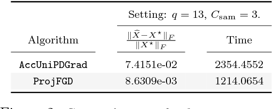 Figure 3 for Provable Burer-Monteiro factorization for a class of norm-constrained matrix problems