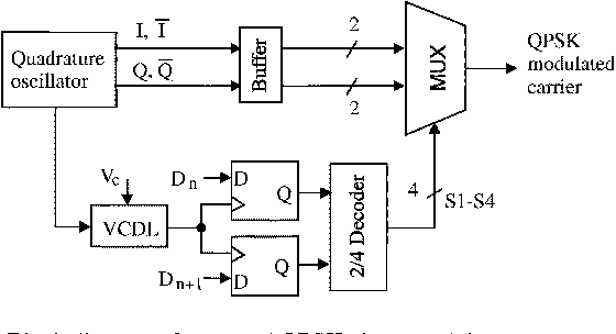 figure 1 from a new cmos active transformer qpsk modulator with optimal bandwidth control