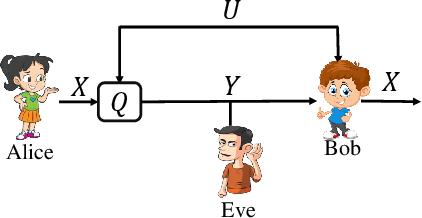 Figure 4 for Successive Refinement of Privacy