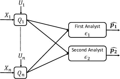 Figure 1 for Successive Refinement of Privacy