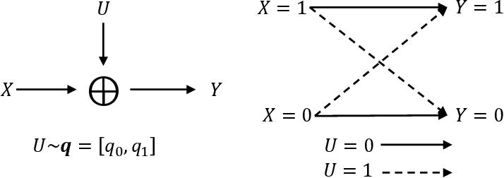 Figure 3 for Successive Refinement of Privacy