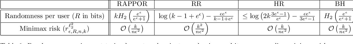 Figure 2 for Successive Refinement of Privacy