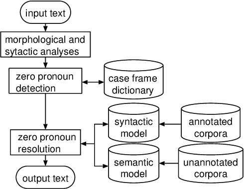 Figure 1 for A Probabilistic Method for Analyzing Japanese Anaphora Integrating Zero Pronoun Detection and Resolution