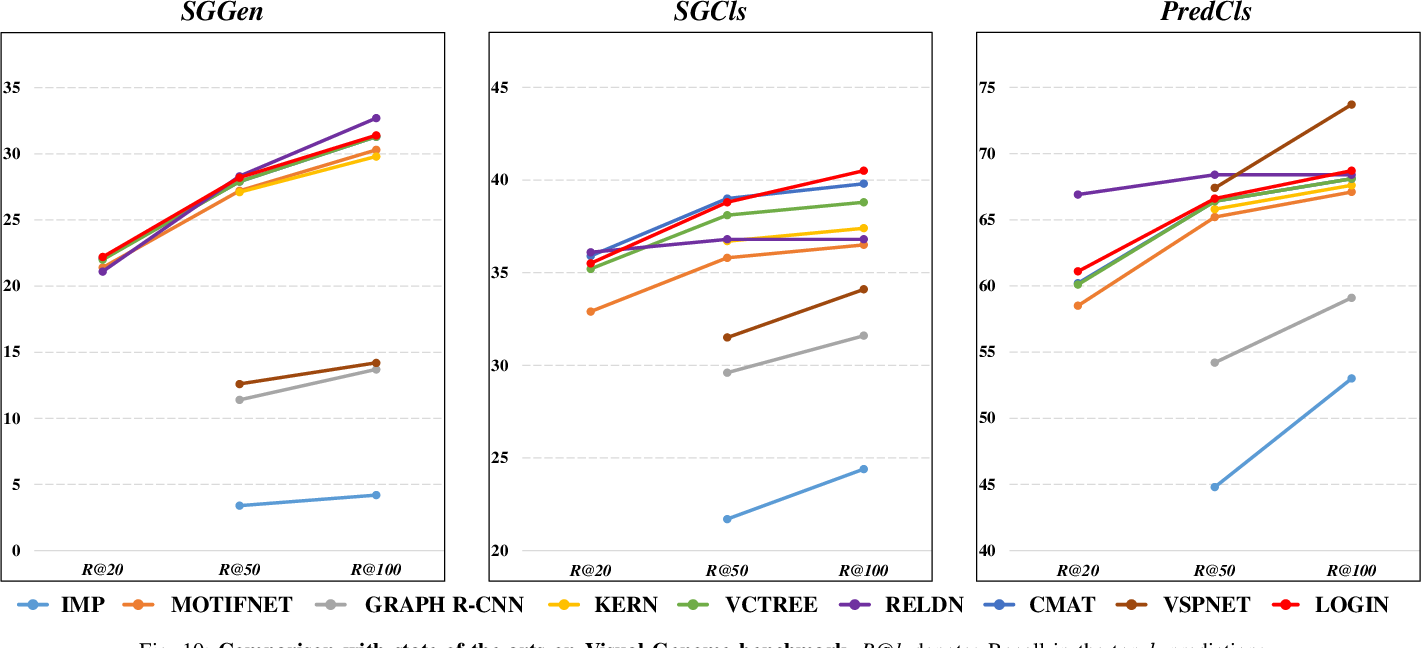 Figure 1 for Tackling the Challenges in Scene Graph Generation with Local-to-Global Interactions