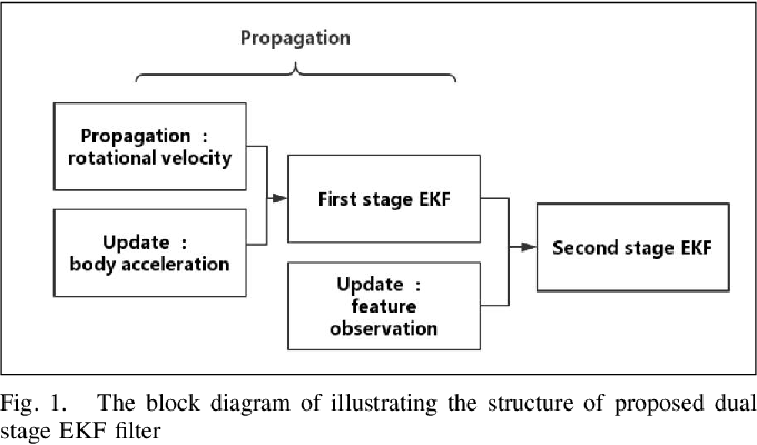 Figure 1 for DS-VIO: Robust and Efficient Stereo Visual Inertial Odometry based on Dual Stage EKF