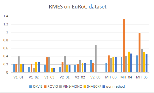 Figure 2 for DS-VIO: Robust and Efficient Stereo Visual Inertial Odometry based on Dual Stage EKF