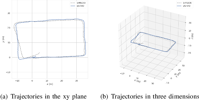 Figure 4 for DS-VIO: Robust and Efficient Stereo Visual Inertial Odometry based on Dual Stage EKF