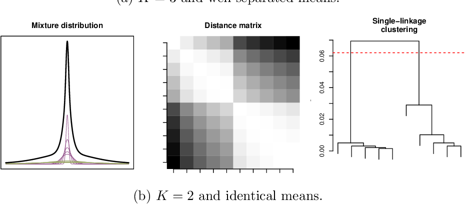 Figure 4 for Identifiability of Nonparametric Mixture Models and Bayes Optimal Clustering