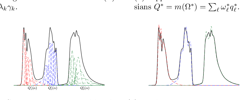 Figure 1 for Identifiability of Nonparametric Mixture Models and Bayes Optimal Clustering