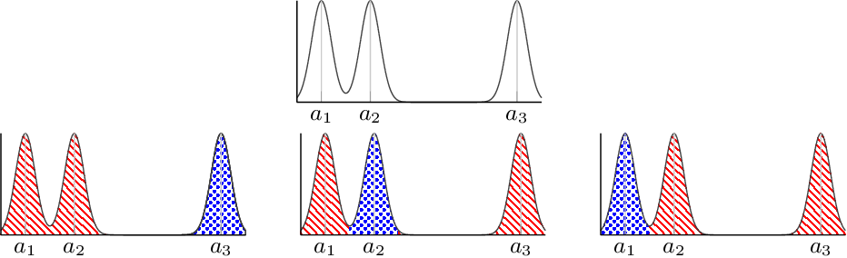 Figure 3 for Identifiability of Nonparametric Mixture Models and Bayes Optimal Clustering