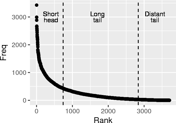 Figure 1 for Value-Aware Item Weighting for Long-Tail Recommendation
