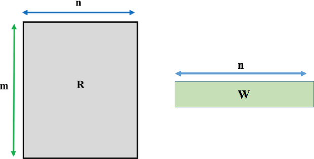 Figure 3 for Value-Aware Item Weighting for Long-Tail Recommendation