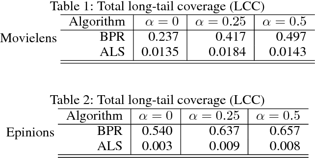 Figure 2 for Value-Aware Item Weighting for Long-Tail Recommendation