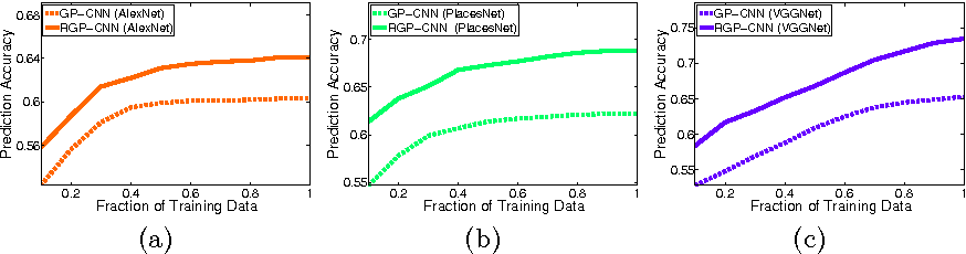 Figure 3 for Deep Learning the City : Quantifying Urban Perception At A Global Scale