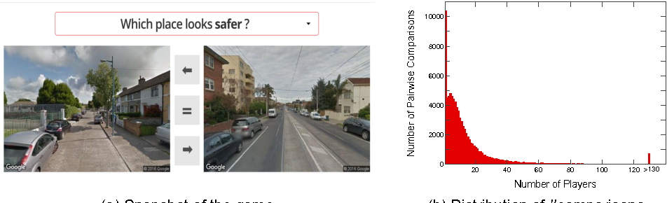 Figure 1 for Deep Learning the City : Quantifying Urban Perception At A Global Scale