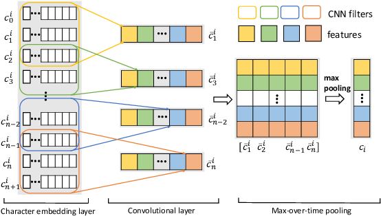 Figure 1 for GRN: Gated Relation Network to Enhance Convolutional Neural Network for Named Entity Recognition