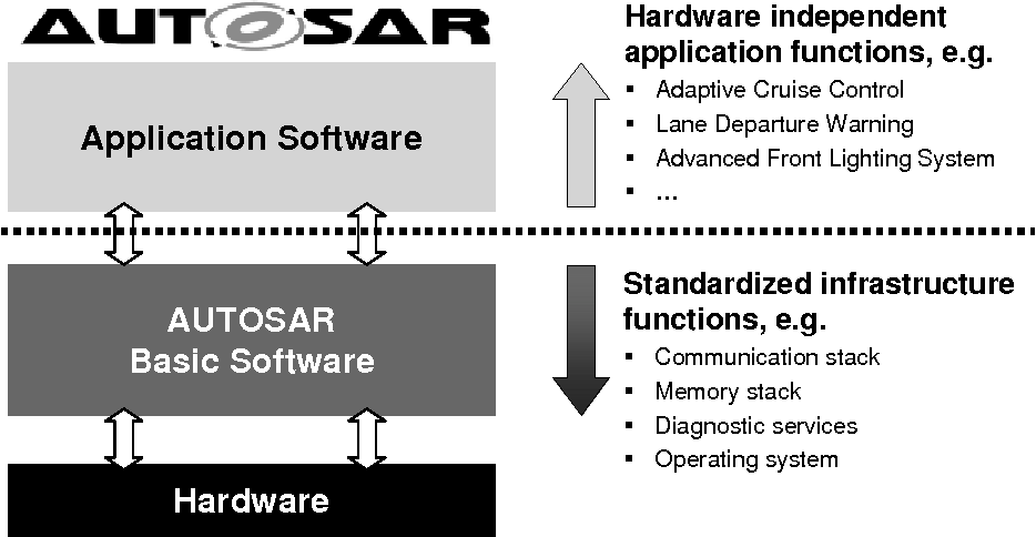 Figure 1 from Hardware-independent Software Development with