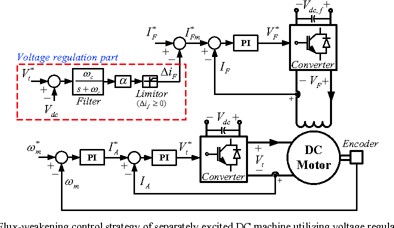 Figure 4 from Flux-weakening control strategy of separately excited on dc motor controller using lm555, dc motor driver schematic, pwm motor control schematic, dc wiring diagrams, electric motor schematic, dc motor troubleshooting, dc motor field wiring, dc motor circuit board, dc motors how they work, dc schematic diagrams, dc motor brake schematic, dc electric motors for cars, dc battery schematic, motor control circuit schematic, dc motor brochure, dc motor voltage, motor controller schematic, dc motor circuit schematic, dc shunt motor wiring, dc electric motor wiring,