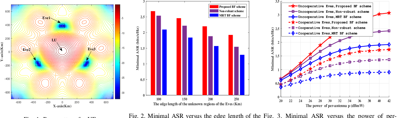 Figure 1 for Robust Beamforming for Enhancing Security in Multibeam Satellite Systems