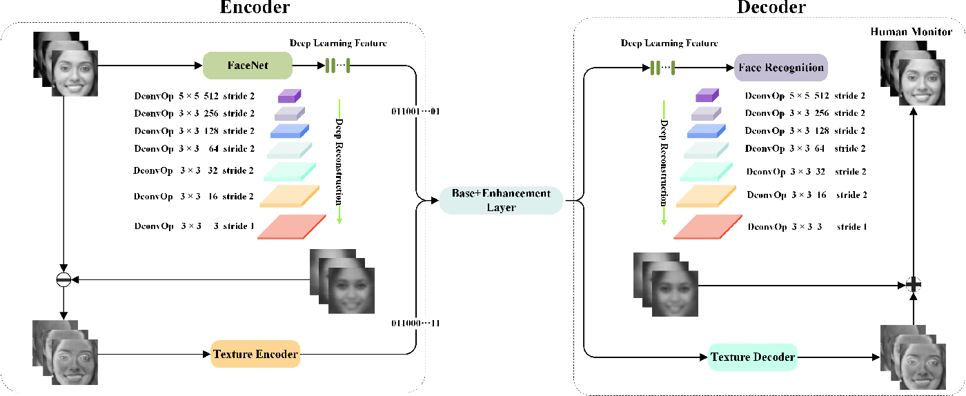 Figure 1 for Scalable Facial Image Compression with Deep Feature Reconstruction