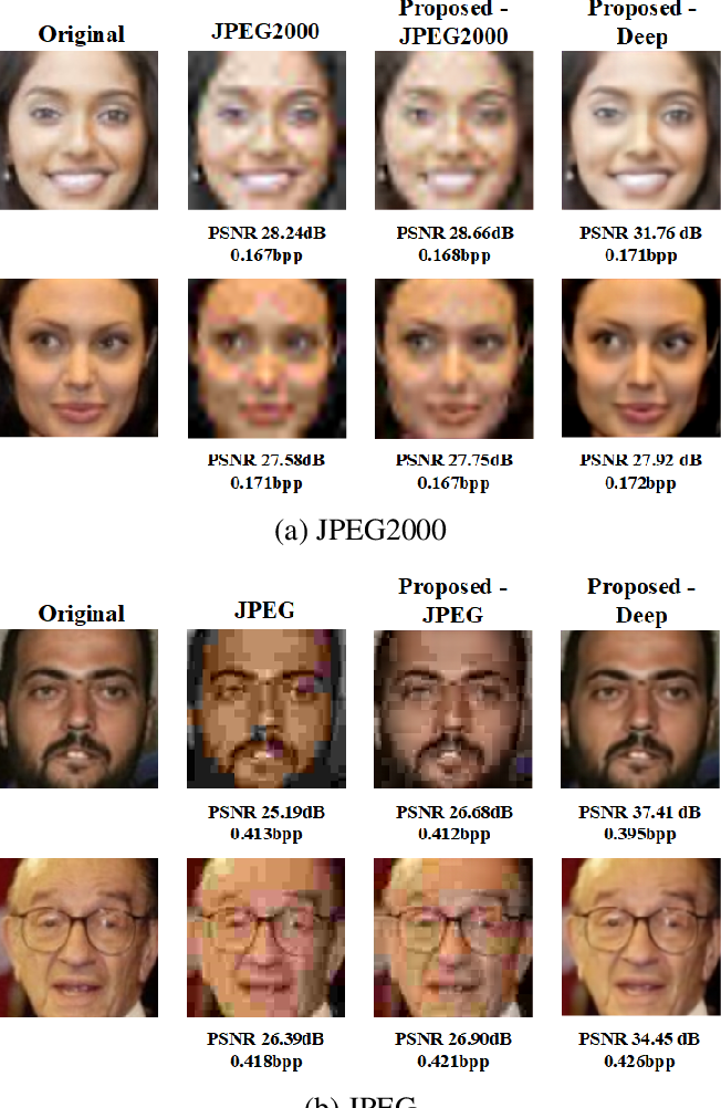 Figure 4 for Scalable Facial Image Compression with Deep Feature Reconstruction
