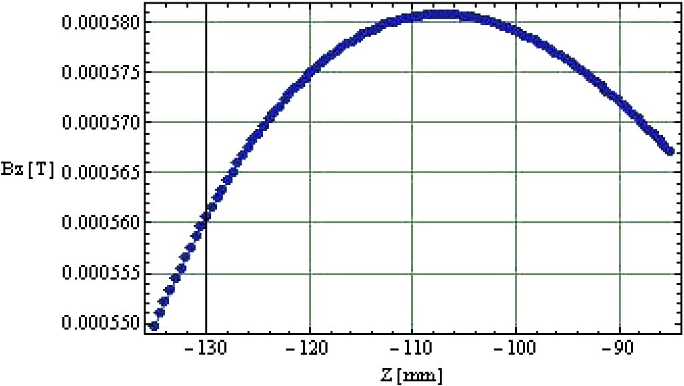 Fig. 8. Z-component of field from initial calculated coils.
