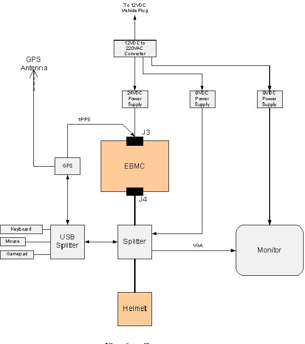 Fig. 6. Car test setup