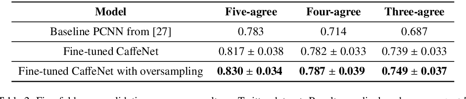 Figure 4 for From Pixels to Sentiment: Fine-tuning CNNs for Visual Sentiment Prediction