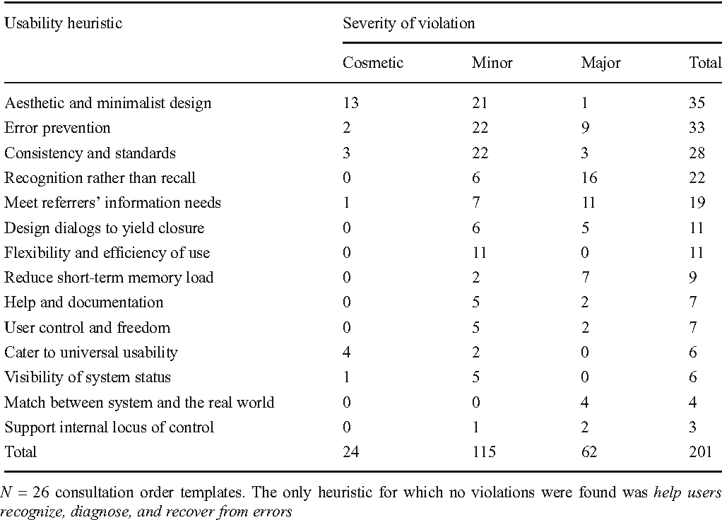 Systematic Heuristic Evaluation of Computerized Consultation Order ...
