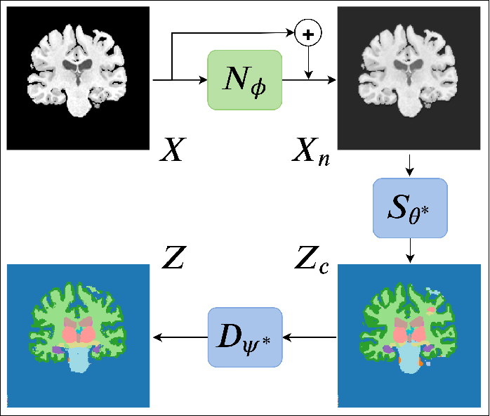 Figure 1 for Test-Time Adaptable Neural Networks for Robust Medical Image Segmentation