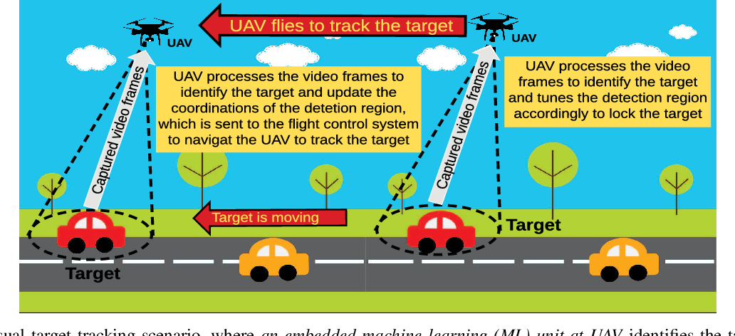 Figure 1 for Offloading Optimization in Edge Computing for Deep Learning Enabled Target Tracking by Internet-of-UAVs