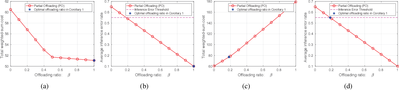 Figure 2 for Offloading Optimization in Edge Computing for Deep Learning Enabled Target Tracking by Internet-of-UAVs