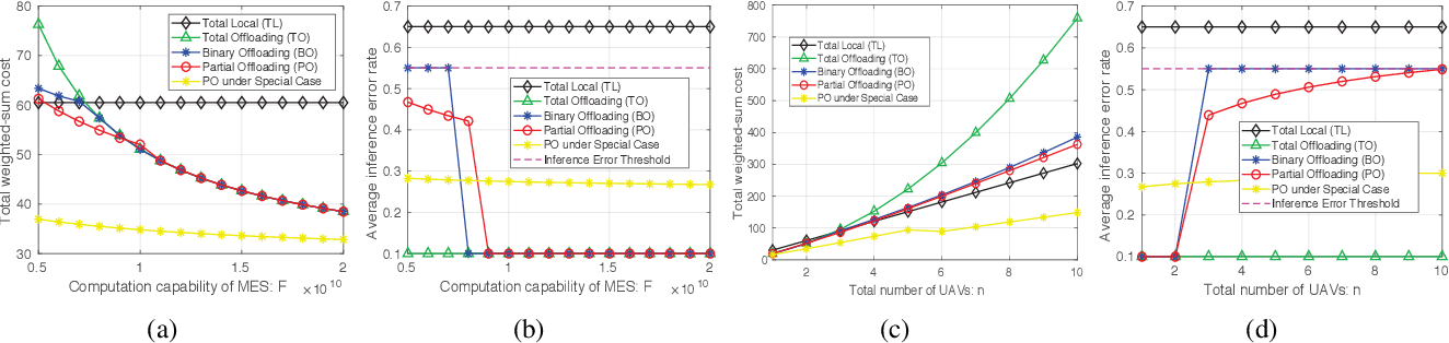Figure 3 for Offloading Optimization in Edge Computing for Deep Learning Enabled Target Tracking by Internet-of-UAVs