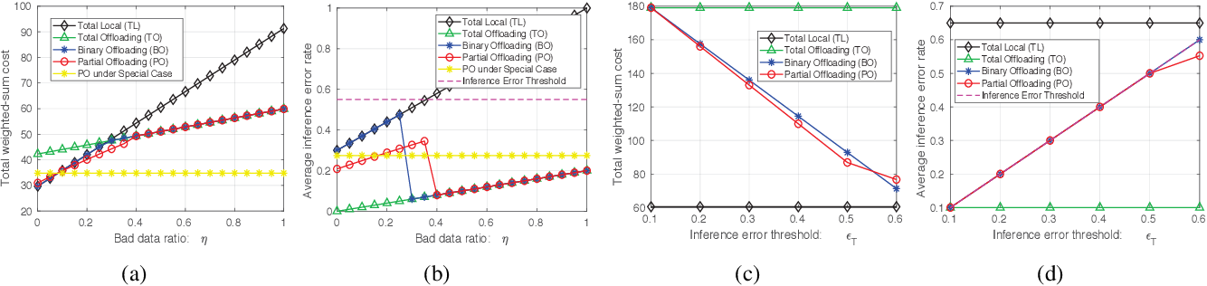 Figure 4 for Offloading Optimization in Edge Computing for Deep Learning Enabled Target Tracking by Internet-of-UAVs