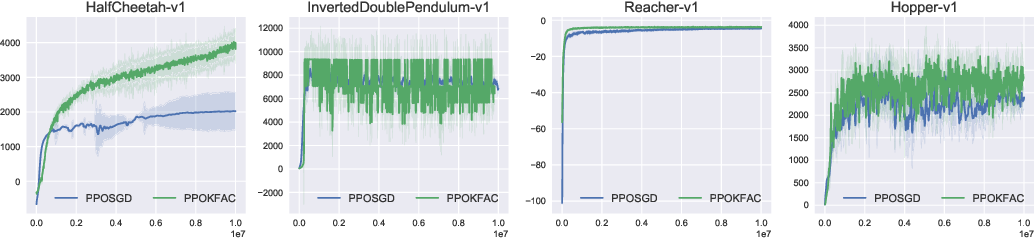 Figure 1 for An Empirical Analysis of Proximal Policy Optimization with Kronecker-factored Natural Gradients