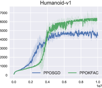 Figure 2 for An Empirical Analysis of Proximal Policy Optimization with Kronecker-factored Natural Gradients