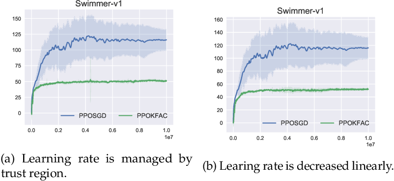 Figure 3 for An Empirical Analysis of Proximal Policy Optimization with Kronecker-factored Natural Gradients