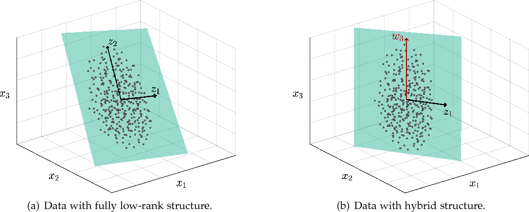 Figure 1 for Hybrid Subspace Learning for High-Dimensional Data