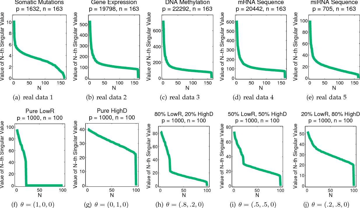 Figure 3 for Hybrid Subspace Learning for High-Dimensional Data