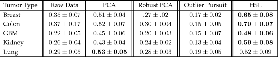 Figure 4 for Hybrid Subspace Learning for High-Dimensional Data