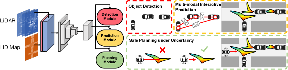 Figure 1 for DSDNet: Deep Structured self-Driving Network