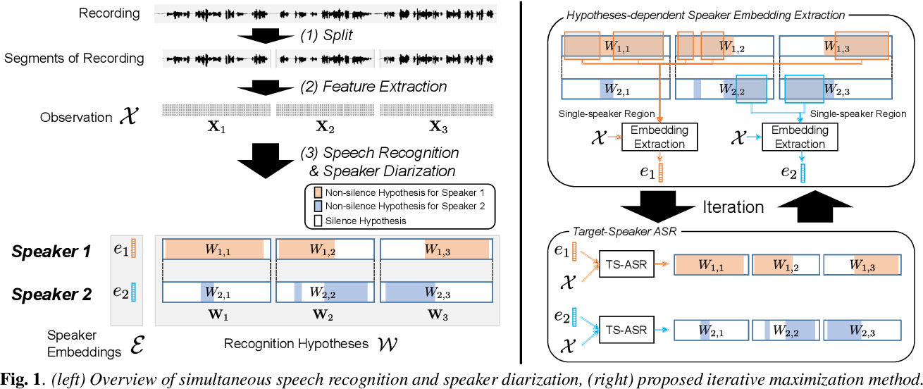 Figure 1 for Simultaneous Speech Recognition and Speaker Diarization for Monaural Dialogue Recordings with Target-Speaker Acoustic Models
