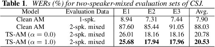 Figure 2 for Simultaneous Speech Recognition and Speaker Diarization for Monaural Dialogue Recordings with Target-Speaker Acoustic Models