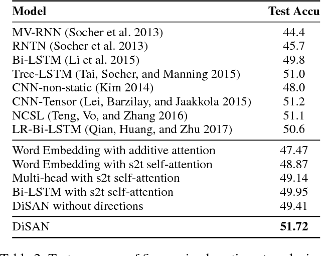 Figure 4 for DiSAN: Directional Self-Attention Network for RNN/CNN-Free Language Understanding