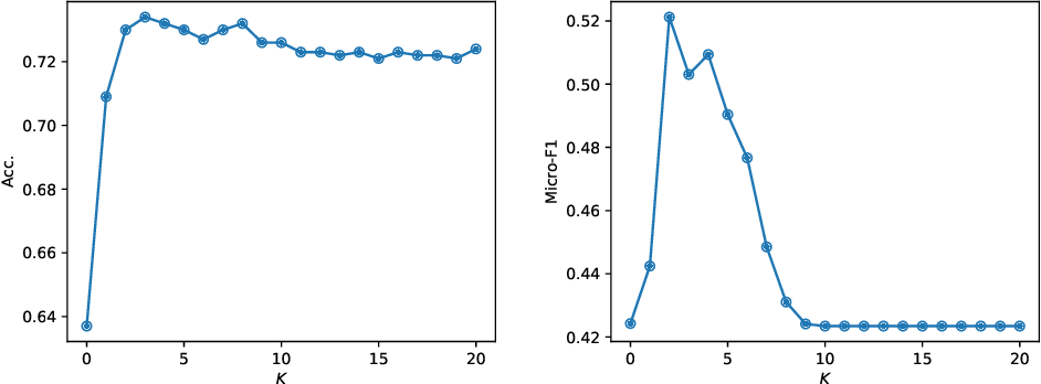 Figure 4 for SAS: A Simple, Accurate and Scalable Node Classification Algorithm